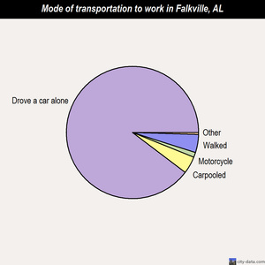 Falkville mode of transportation to work chart
