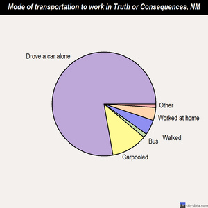 Truth or Consequences mode of transportation to work chart