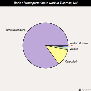 Tularosa mode of transportation to work chart