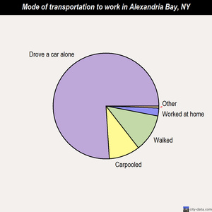 Alexandria Bay mode of transportation to work chart