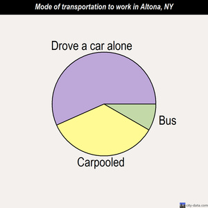 Altona mode of transportation to work chart