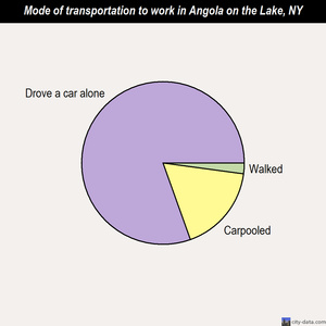Angola on the Lake mode of transportation to work chart