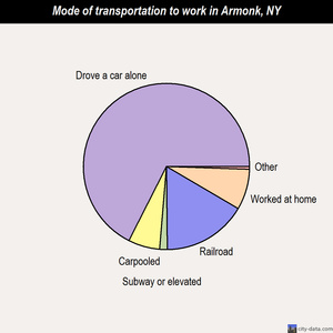 Armonk mode of transportation to work chart