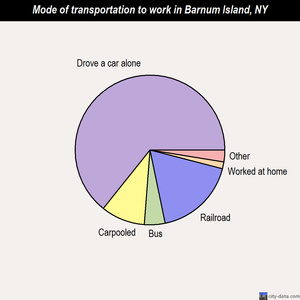 Barnum Island mode of transportation to work chart