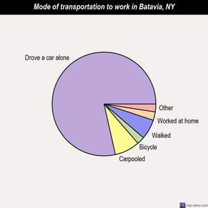 Batavia mode of transportation to work chart