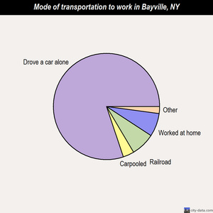 Bayville mode of transportation to work chart