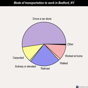 Bedford mode of transportation to work chart