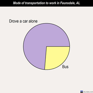Faunsdale mode of transportation to work chart