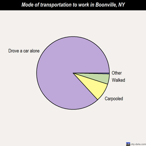 Boonville mode of transportation to work chart
