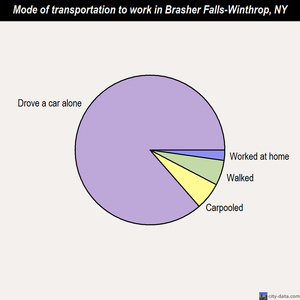 Brasher Falls-Winthrop mode of transportation to work chart