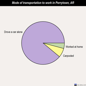 Perrytown mode of transportation to work chart