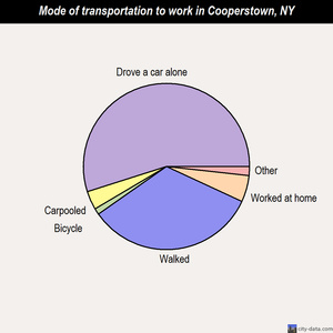 Cooperstown mode of transportation to work chart