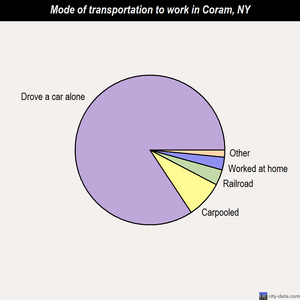 Coram mode of transportation to work chart