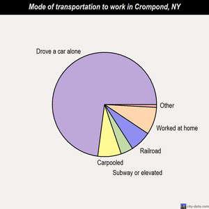 Crompond mode of transportation to work chart