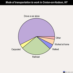 Croton-on-Hudson mode of transportation to work chart