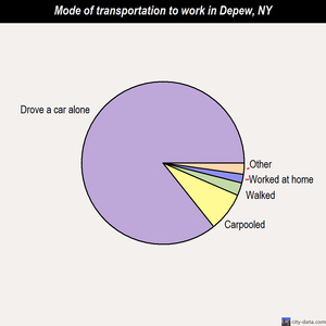 Depew mode of transportation to work chart