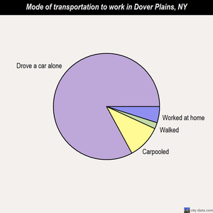 Dover Plains mode of transportation to work chart