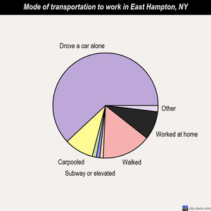 East Hampton mode of transportation to work chart