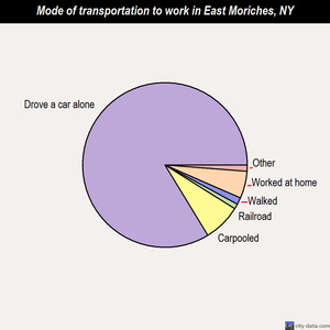 East Moriches mode of transportation to work chart