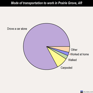 Prairie Grove mode of transportation to work chart