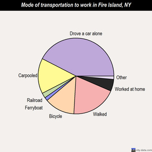 Fire Island mode of transportation to work chart