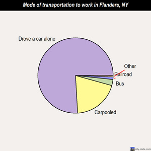 Flanders mode of transportation to work chart