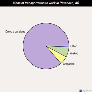 Ravenden mode of transportation to work chart