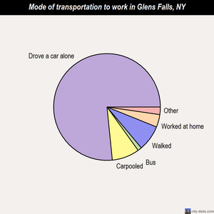 Glens Falls mode of transportation to work chart