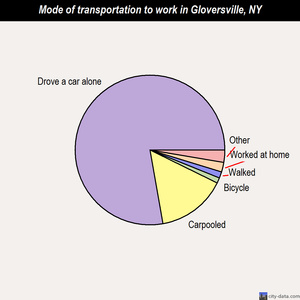 Gloversville mode of transportation to work chart