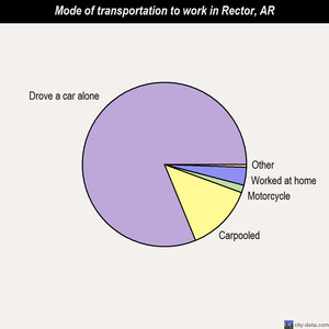 Rector mode of transportation to work chart
