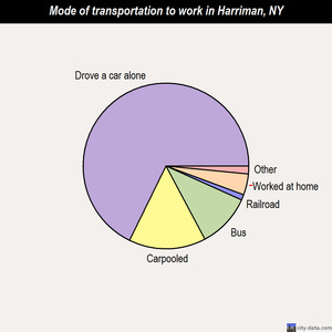 Harriman mode of transportation to work chart
