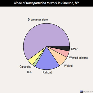 Harrison mode of transportation to work chart