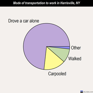 Harrisville mode of transportation to work chart