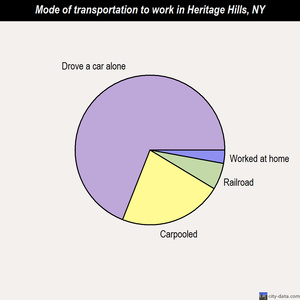 Heritage Hills mode of transportation to work chart
