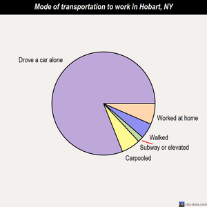 Hobart mode of transportation to work chart