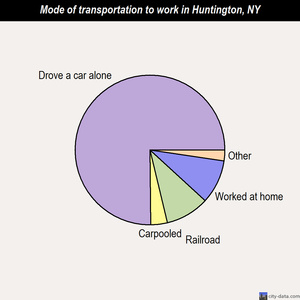 Huntington mode of transportation to work chart