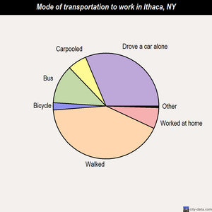 Ithaca mode of transportation to work chart