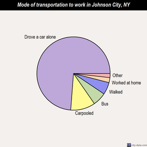 Johnson City mode of transportation to work chart