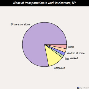 Kenmore mode of transportation to work chart