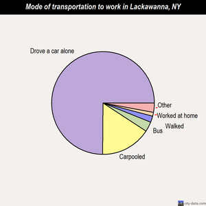 Lackawanna mode of transportation to work chart