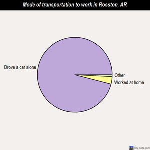Rosston mode of transportation to work chart