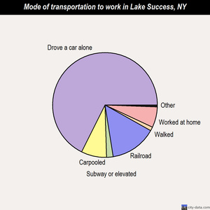 Lake Success mode of transportation to work chart