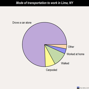 Lima mode of transportation to work chart