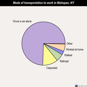 Mahopac mode of transportation to work chart