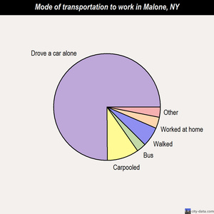Malone mode of transportation to work chart