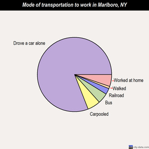 Marlboro mode of transportation to work chart