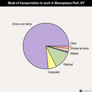 Massapequa Park mode of transportation to work chart