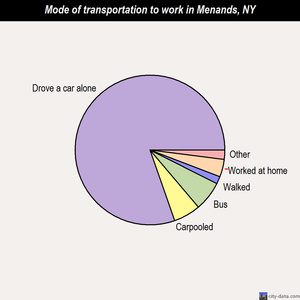 Menands mode of transportation to work chart