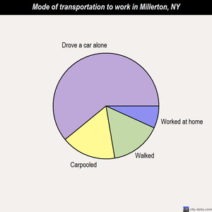 Millerton mode of transportation to work chart