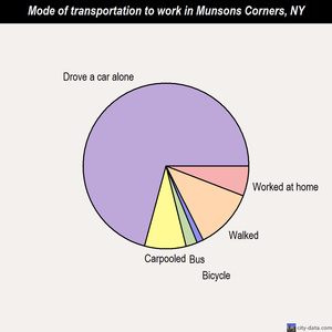 Munsons Corners mode of transportation to work chart